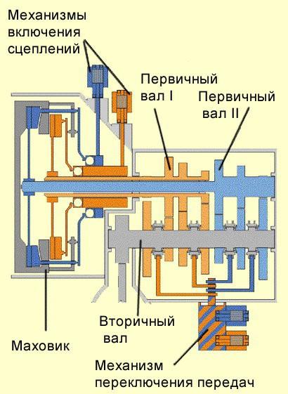 схема преселективной КП