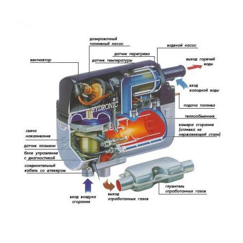 Предпусковой подогреватель двигателя на бензине