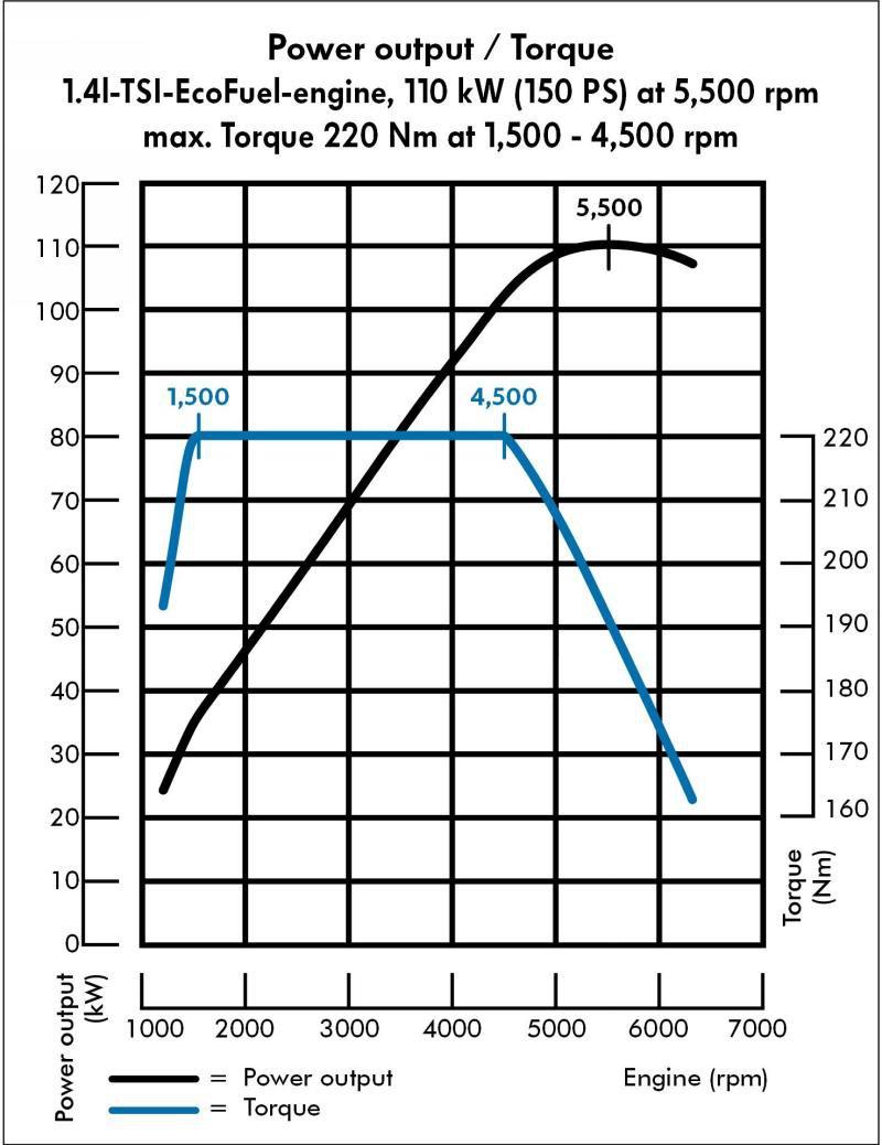 Двигатель 1.4 TSI: моментная характеристика