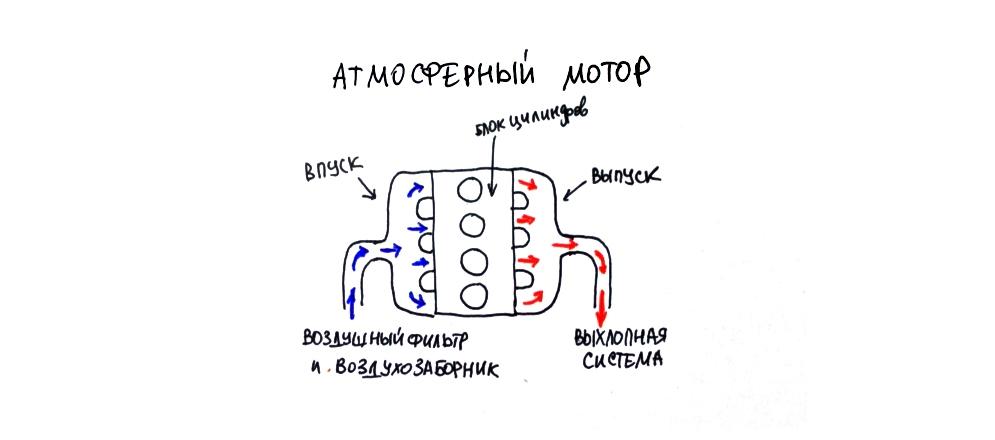 8d6d4da434bc3e020eab0dcac59951ce - Ховер турбо или атмосферник