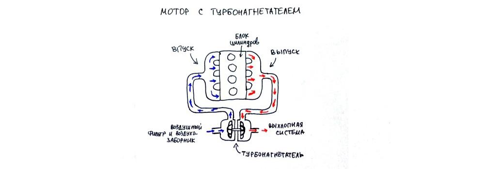 64d0d4011c7b54921ddb9b0821b47ebe - Ховер турбо или атмосферник