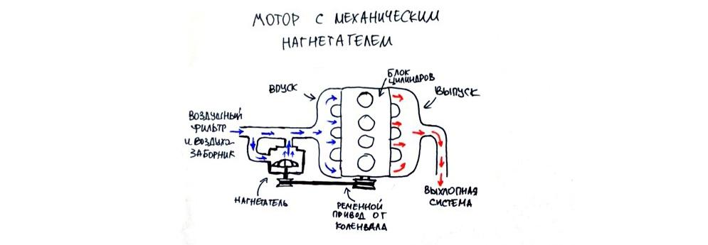 8146a81138e75dee201d36aeae6b16dc - Ховер турбо или атмосферник
