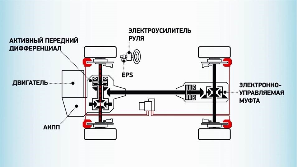 система полного привода митсубиси эво