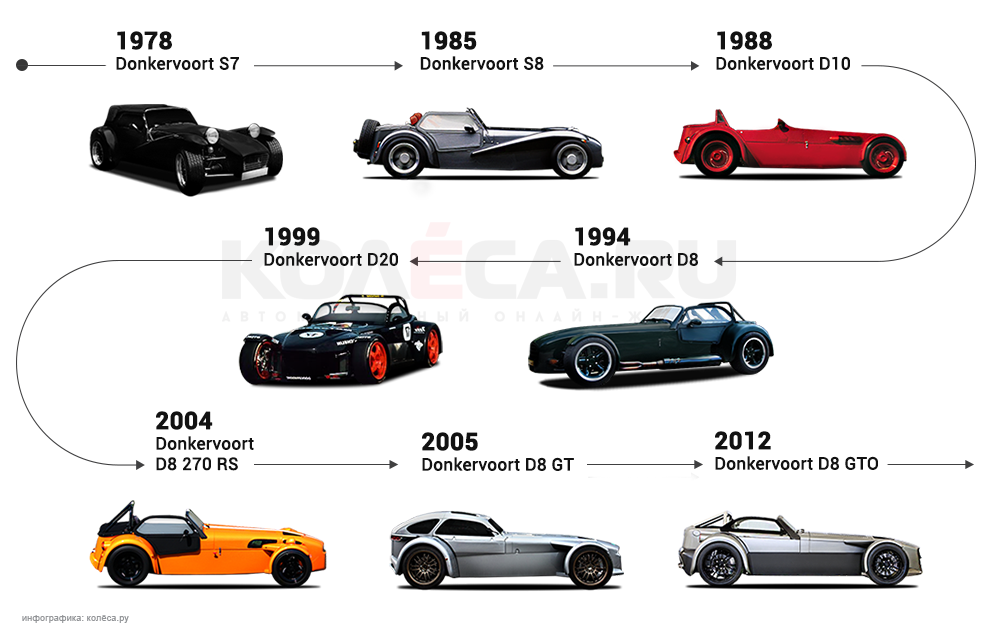 Donkervoort-history3.png