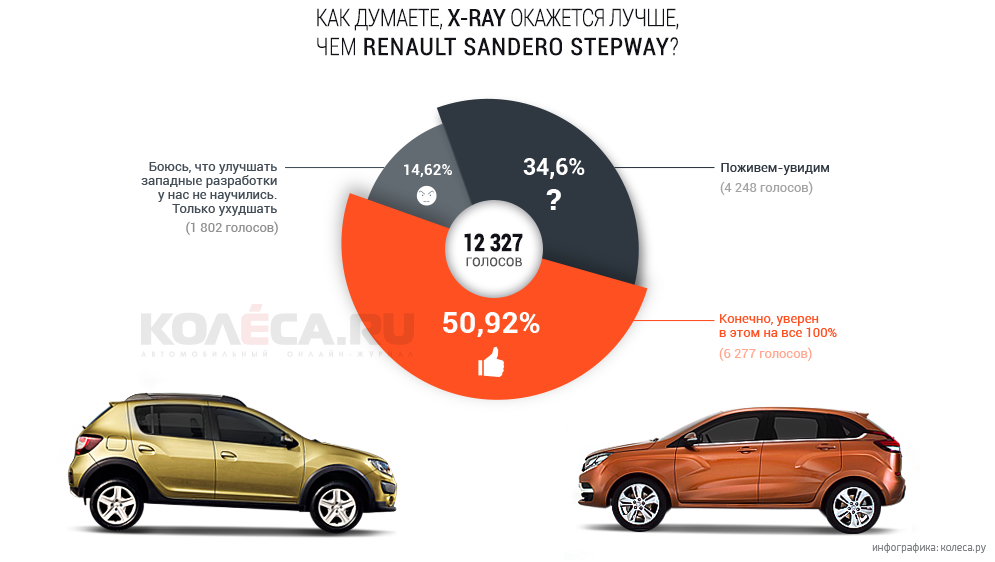 opros-x-ray-vs-renault.png