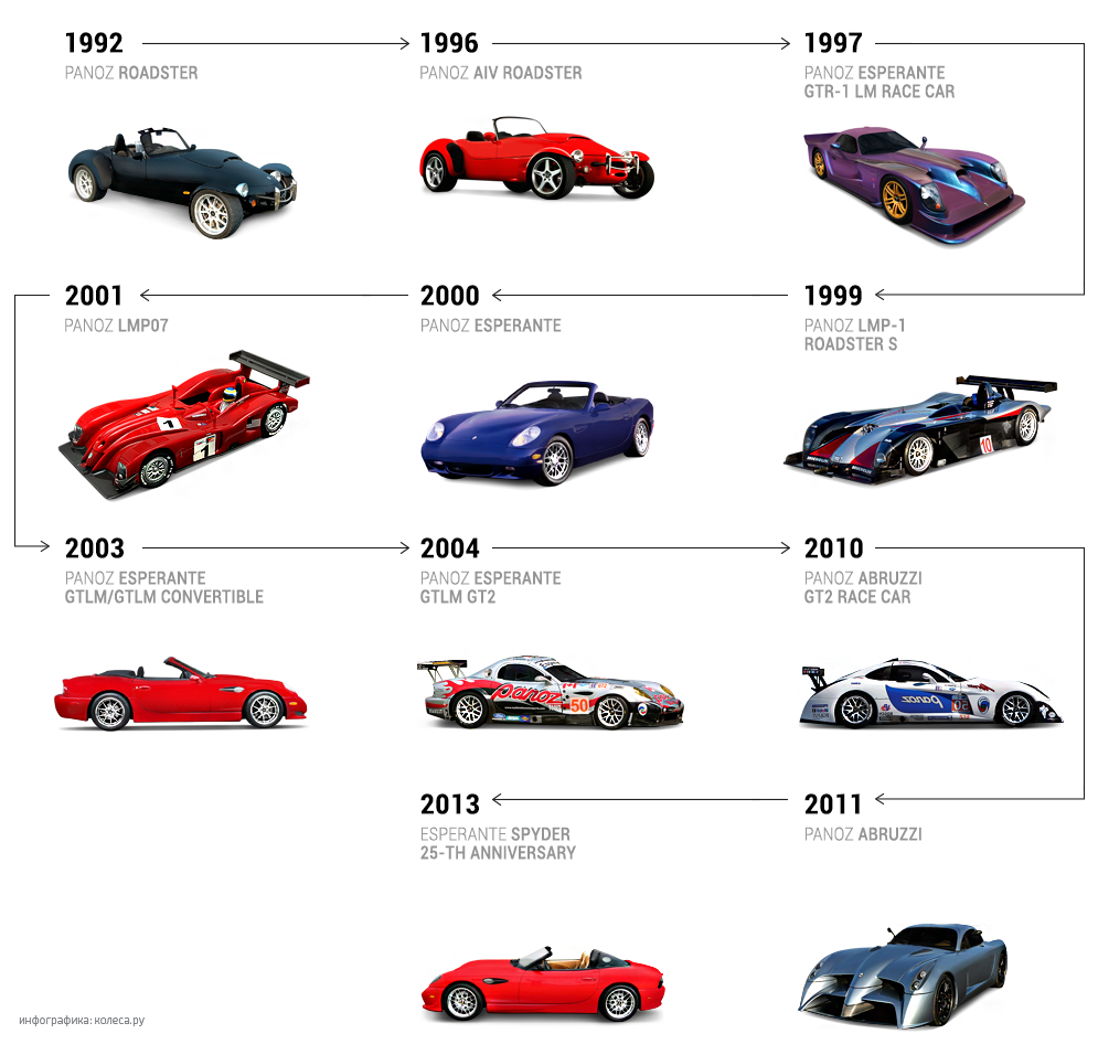 Модели машин в картинках с названиями