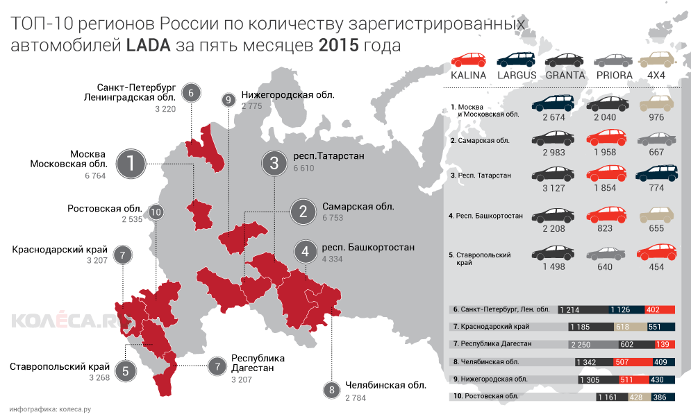 regiony-lada-2015.png
