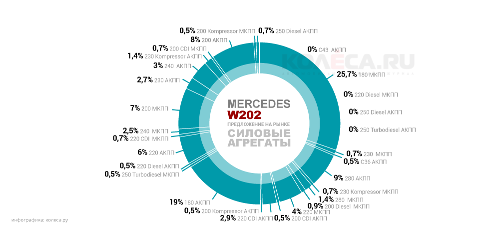 original-mercedes-w202.png20150908-15456-o31hq4.png