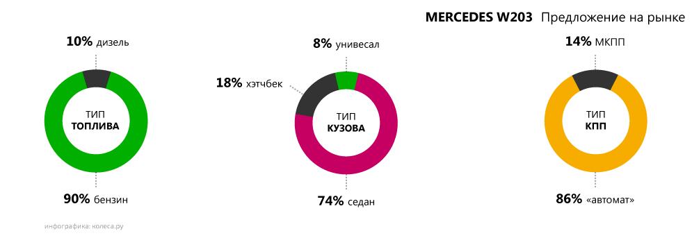 mercedes-W203-predlogenie.png