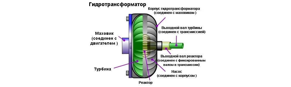 Принципиальная_схема_гидротрансформатора.jpg
