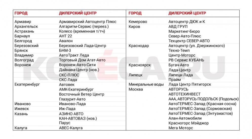 Полный список дилеров, которые начнут продажи Иксрея