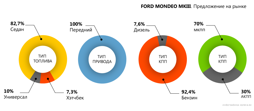 original-ford-mondeo-mkiii-4.png20160209-20874-11ya2kc.png