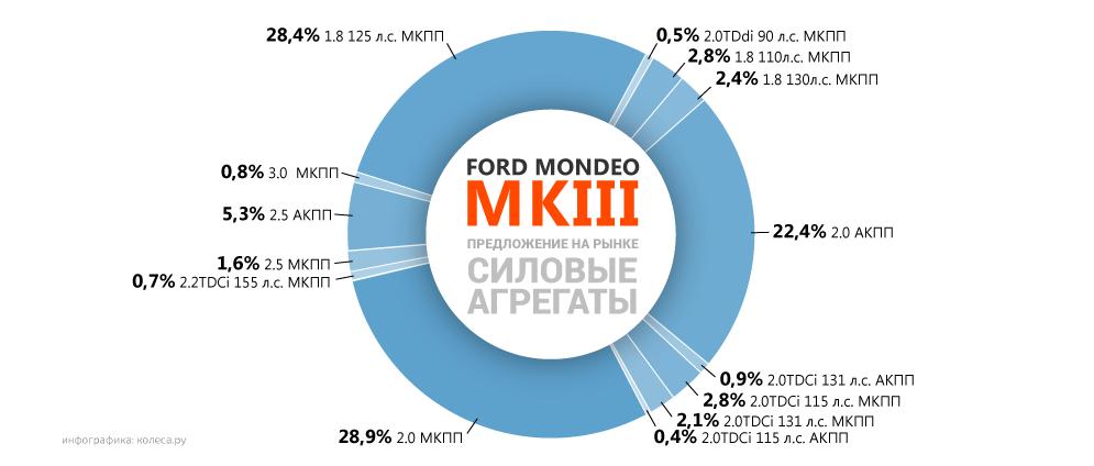 original-ford-mondeo-mkiii-3.png20160209-20874-ydk585.png