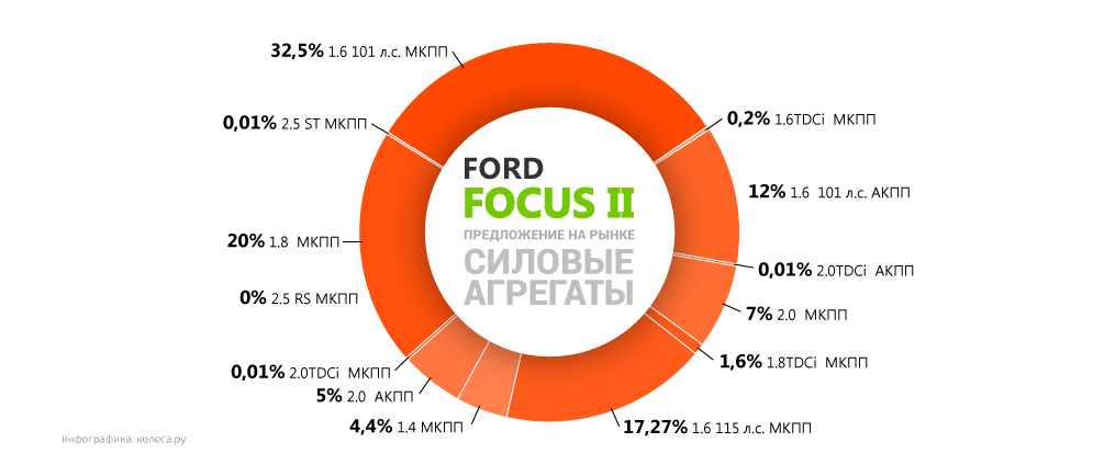 Ford-Focus-II-03.png