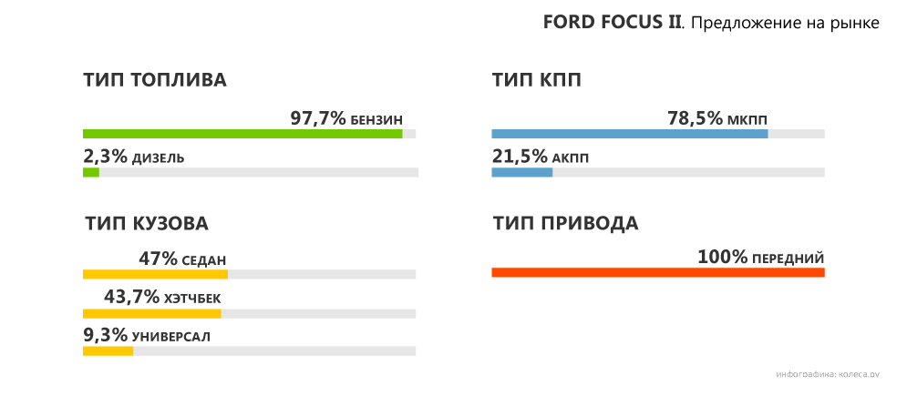 Ford-Focus-II-04.png